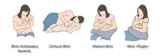 Στάσεις μητρικού θηλασμού Το κράτημα του μωρού και οι θέσεις θηλασμού